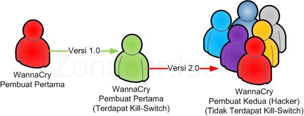 Perkembangan Virus WannaCry