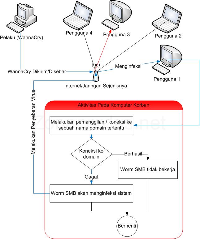 Inilah Perkembangan Terkini Dari Virus Ransomware WannaCry, Ada Versi Terbaru